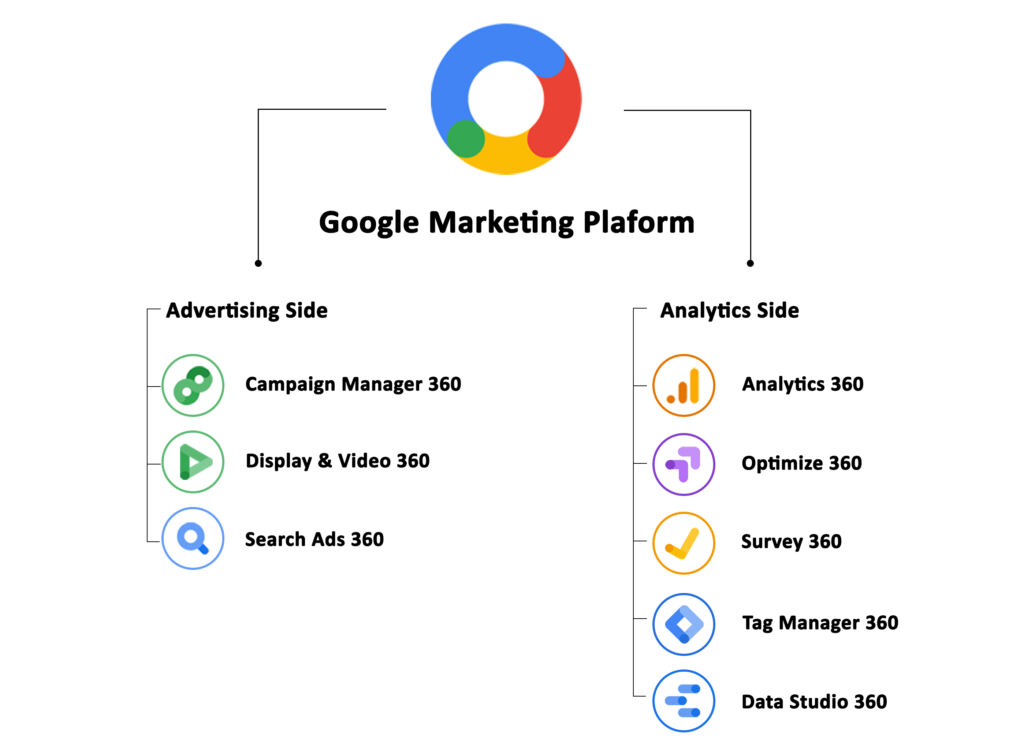 DV360 is part of advertising side of Google Marketing Platform